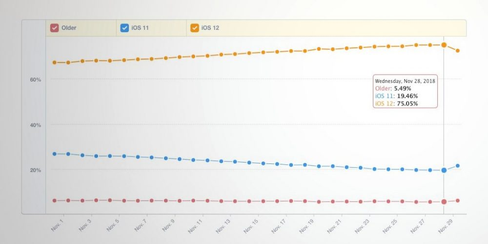 iOS 12 adoption crosses 75%, according to Mixpanel, beating iOS 11 upgrade rate