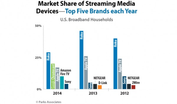 Google's Chromecast trumps Apple TV in streaming for 2014